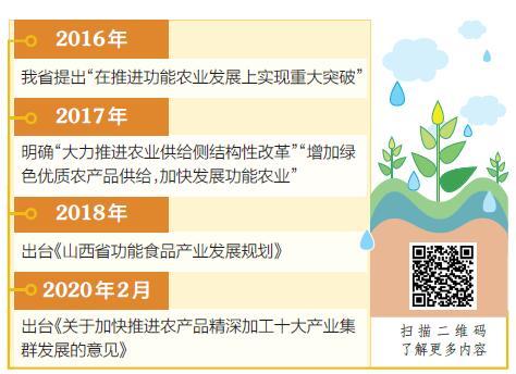 """【转型进行时】功能农业 山西为什么""""能"""""""